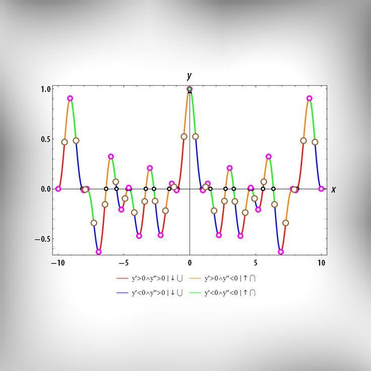 Исследование произвольной функции методами математического анализа в системе Mathematica