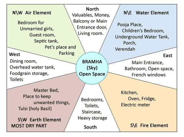 Constructing your home? Here is a simple diagram to guide you the best of Vaastu Shastra.