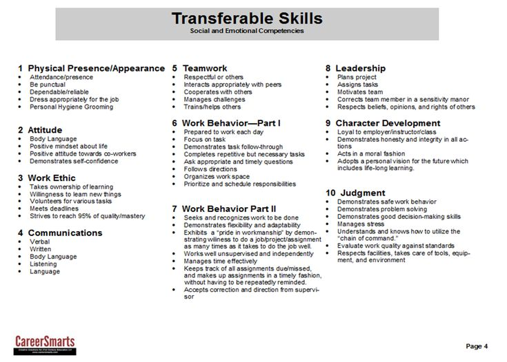 Best Transferable Skills Images On   Career Development