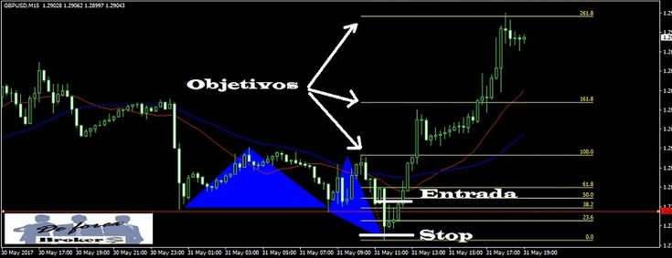 Operativa con secciones en Forex. Aprende a especular con secciones en Forex, trading acción del precio utilizando secciones. ¿Como se operan las secciones?