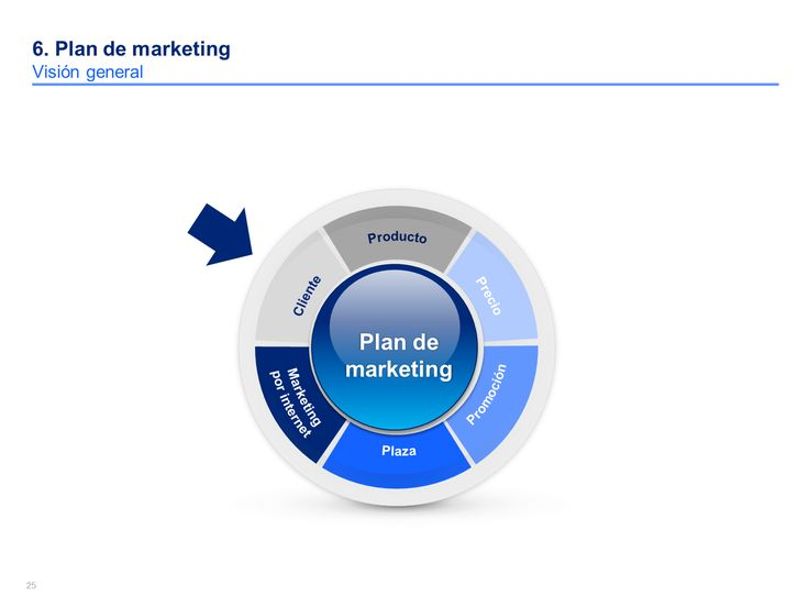 Presentacion De Una Empresa Modelo