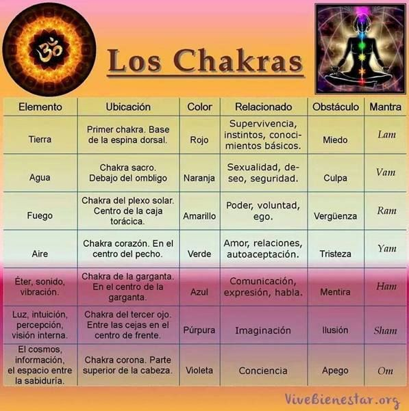 Los Chackras | Aprende Reiki a distancia gratis. Curso de Maestro Reiki Usui