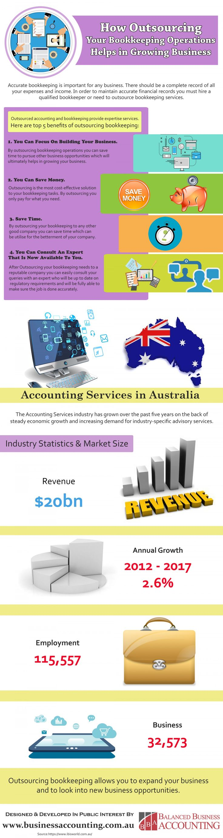 Balanced Business Accounting, Capalaba, is a team of accounting professionals dedicated to providing quality, professional accounting solutions to small and medium business throughout Brisbane and South East Queensland. Visit :- http://www.businessaccounting.com.au/