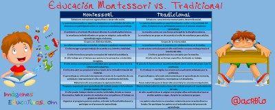 Educación Montessori vs. Tradicional