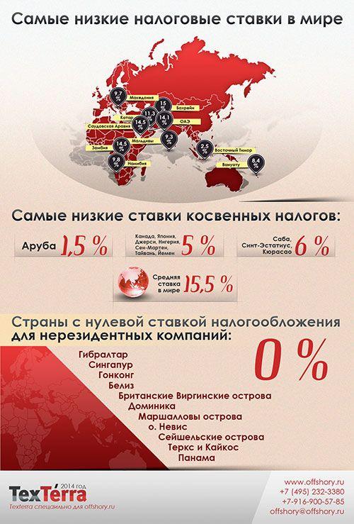 Самые низкие налоговые ставки в мире http://www.offshory.ru/informatsiya/razmer-kosvennich-nalogov-i-nalogov-na-pribil
