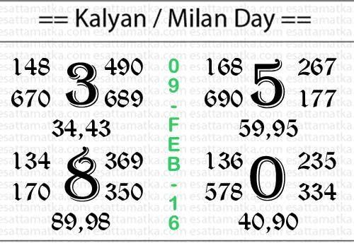 Kalyan Matka Tips Today (09-Feb-2016) | Satta Matka King