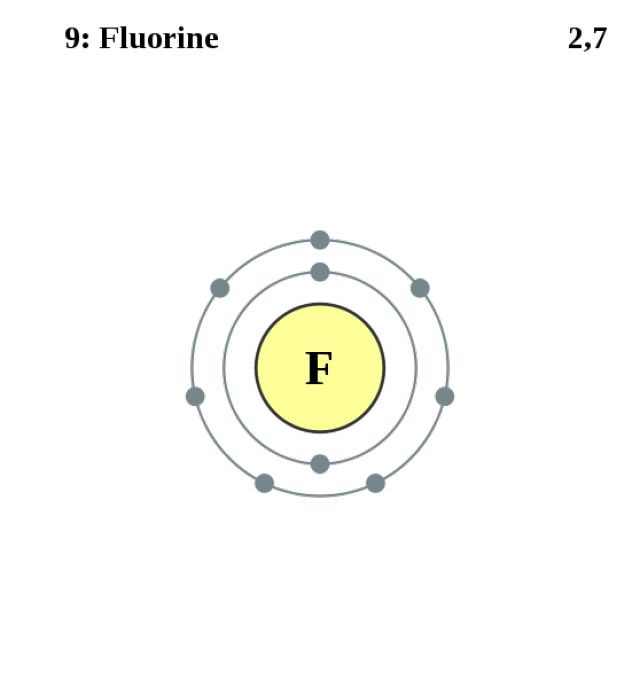 See the Electron Configuration of Atoms of the Elements: Fluorine Atom Electron Shell Diagram