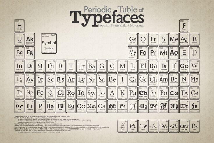 Periodic_table_of_typefaces_large.jpg