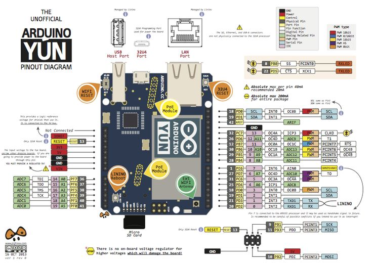 Arduino YÚN Pinout. Gonna use this as the brain. Hopefully the Linux aspect will help get vector data into the arduino simply.