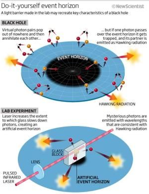 Hawking radiation glimpsed in artificial black hole | Black holes earned their moniker because it seemed nothing escapes – not even light. Then in 1974 Hawking showed that, according to quantum theory, black holes should emit radiation after all... a consequence of the uncertainty principle... Physicists have been toying with laboratory experiments that imitate the physics of an event horizon, where escape from a black hole is impossible because the velocity required exceeds the speed of…