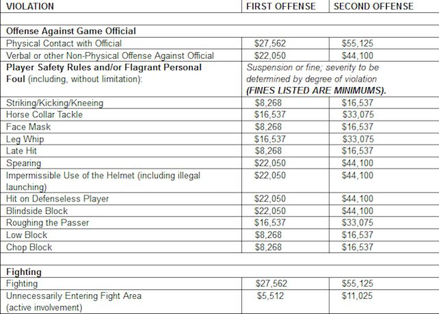 PHOTO: Here's a list of what NFL players can be fined for in 2014 - CBSSports.com