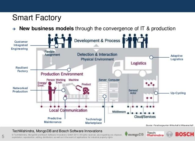 Smart Factories Business Models