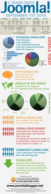 Joomla  : the history