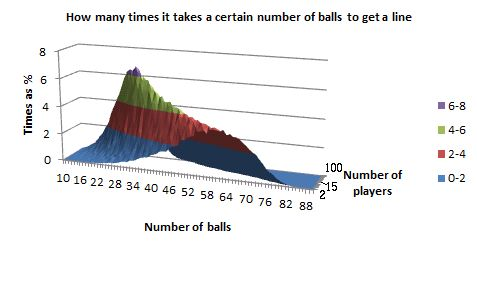 bingo probabilities - 90 ball - frequency distributions -  lines - 3D