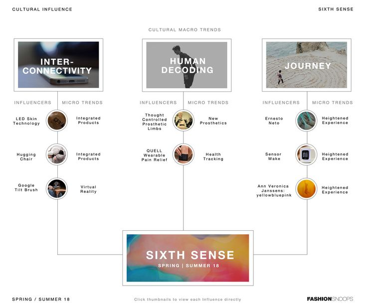 SS 18  //  SIXTH SENSE : CULTURAL INFLUENCE
