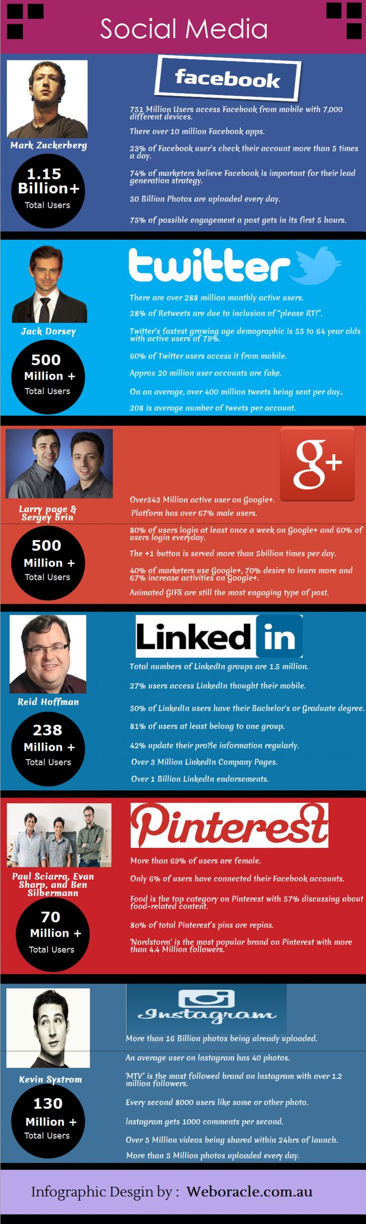 Social Media World - By this inforgraphic you will get detail informative information about our social work and their details.