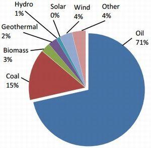 ハワイ州が再生可能エネルギー100%へ、州法で2045年に達成を目指す #ハワイ #hawaii