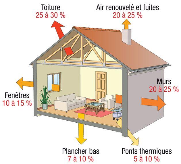 20 best bricolage images on Pinterest Thermal insulation, Tray - prix casser mur porteur