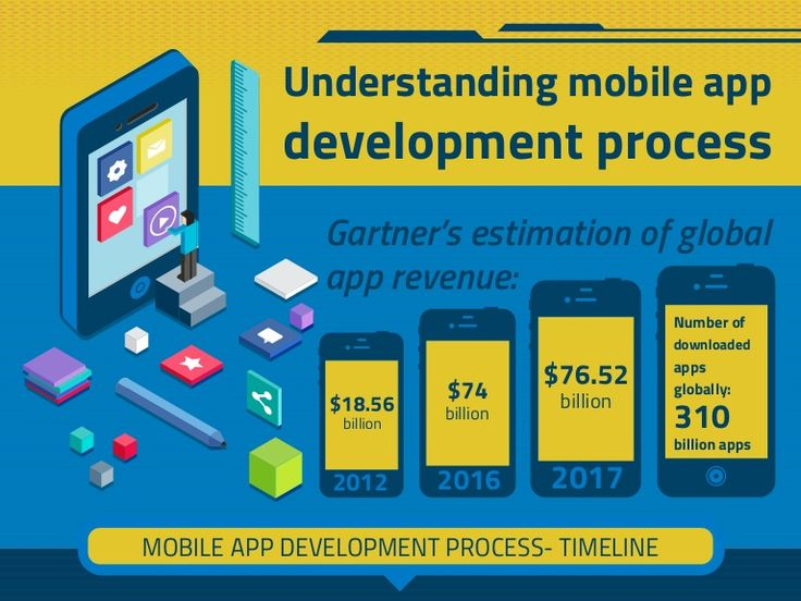 The need for a mobile app development strategy occurs when you are moving from interactional to the transformational stage. The catch in the shift is that you are not simply focusing on giving info about your products alone, you are closely interacting with the users to understand and deliver what they want to possess and experience. This requires you to move out of the ancient web-development models and adopt more evolved strategies of association.This infographic helps you plan your mobile…