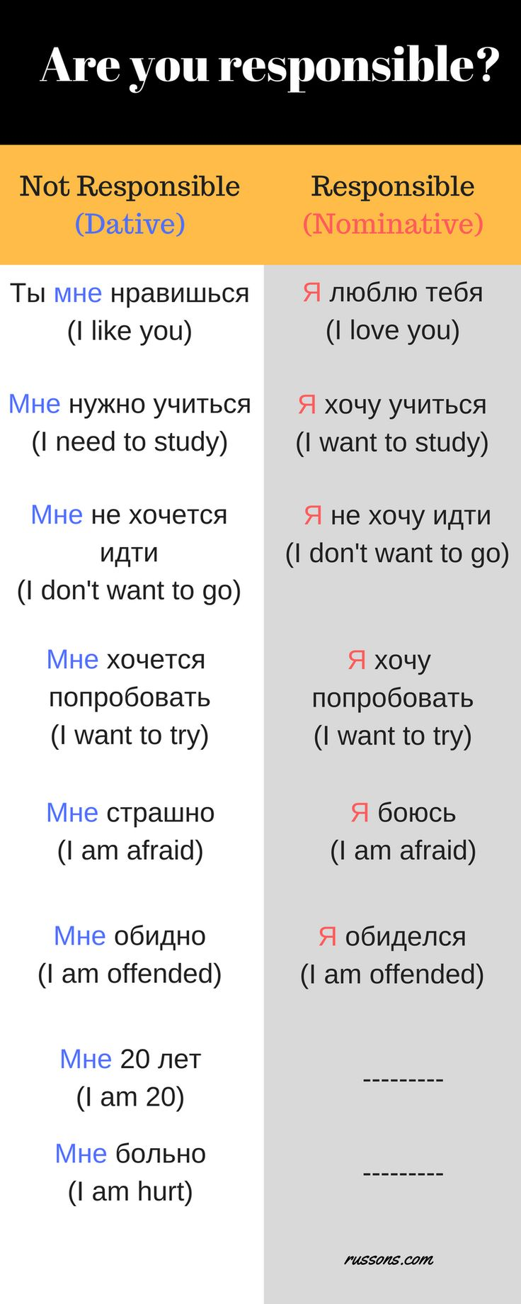 Russians are afraid of responsibility. We are inconfident. So we often prefer the dative case. 'Я' (I) is 'Мне' in the dative case.
