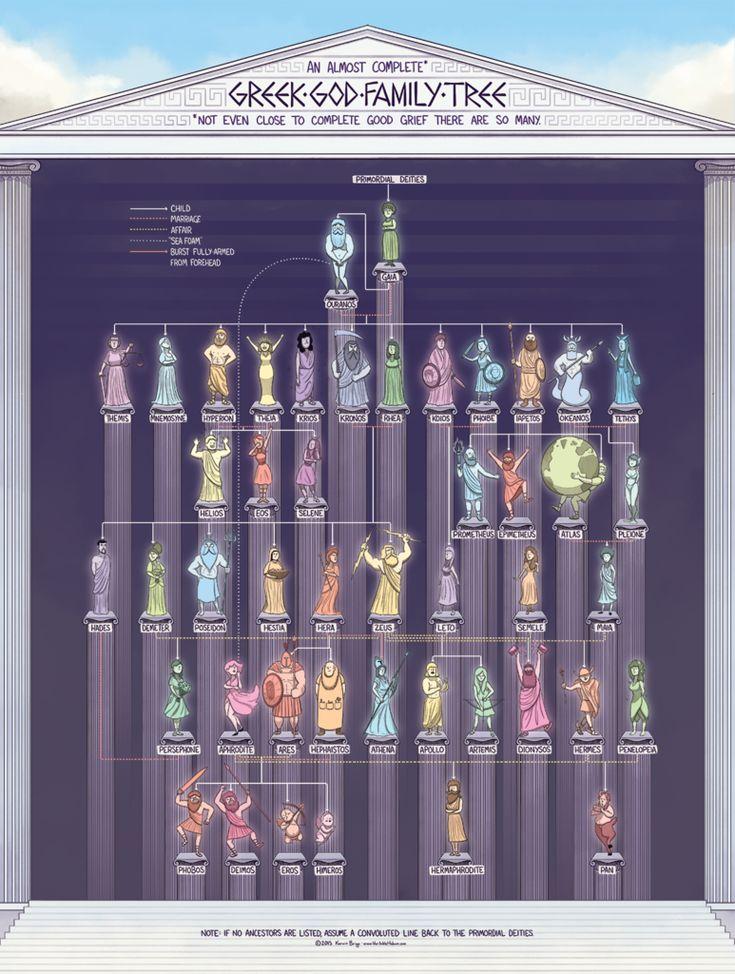 The Greek God Family Tree…