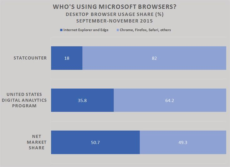 Who's still using Internet Explorer? And why won't they upgrade? On January 12, 2016, Microsoft is officially dropping support for all but the latest version of Internet Explorer. For a surprisingly high number of laggards, it's time to upgrade or face a world of hurt. So what's holding them up ?