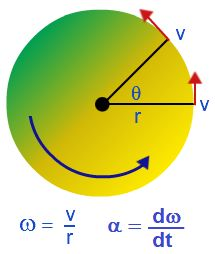Angular acceleration: - Google Search