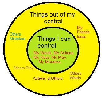 A graphic representation of things that you can and cannot control...makes your life easier.
