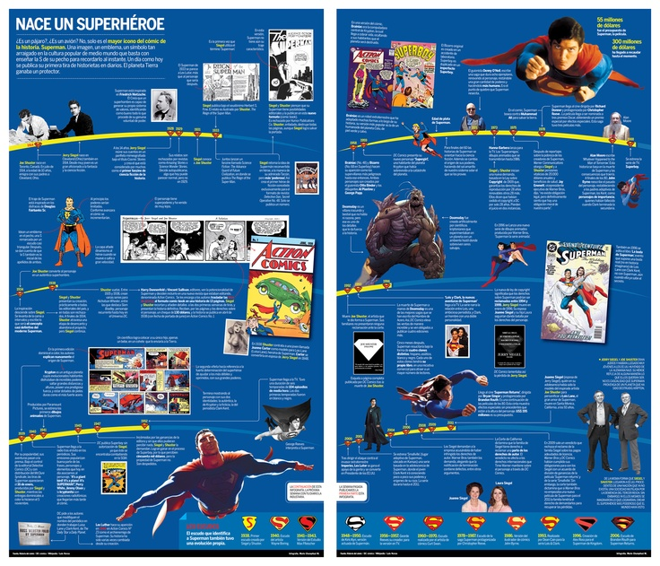 Infografia: Superman