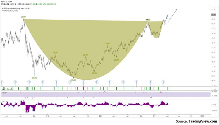 Trading Chart: Cup and Handle bullish pattern forecast