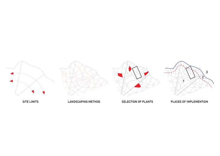 landscaping diagram
