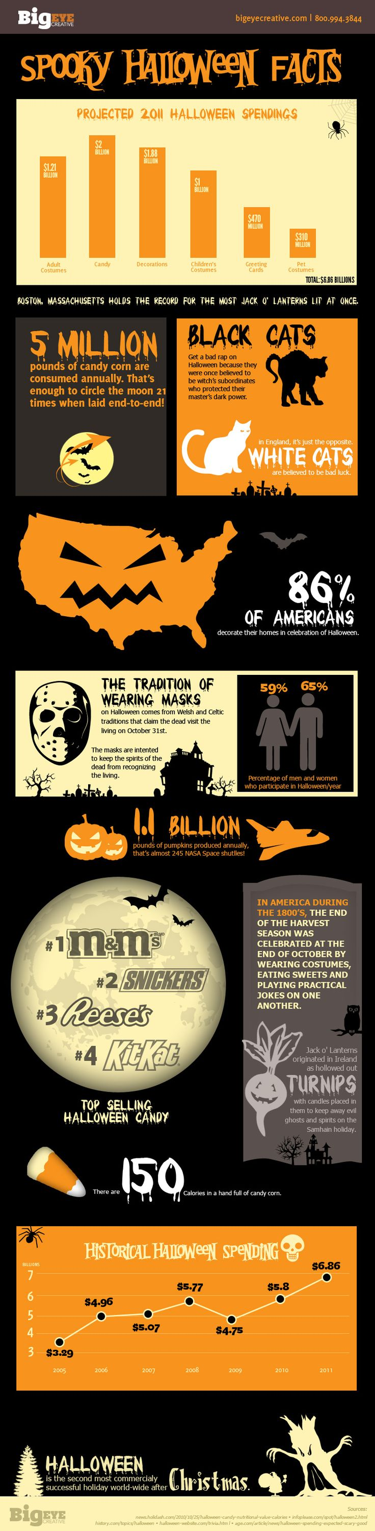 Halloween infographic - spooky facts and fun!