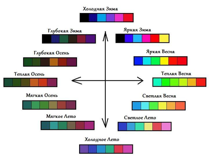Опредеить цветотип онлайн