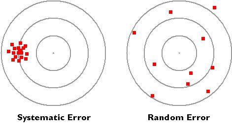 Systematic Error Vs Random Error Epidemiology Medical