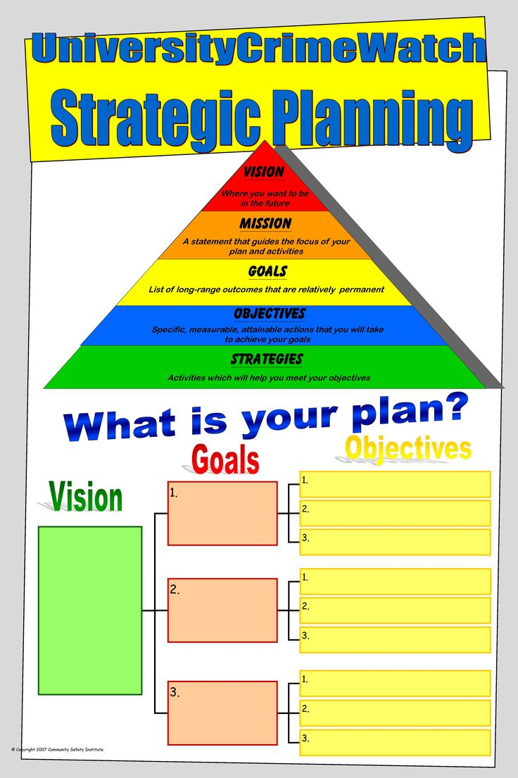 11 best images about strategic planning on pinterest for Strategic plan template for schools