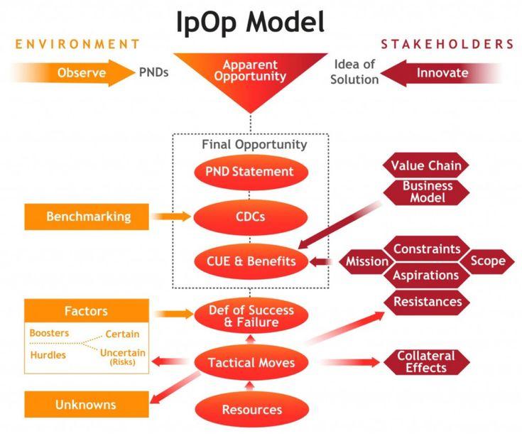 IpOp-Model