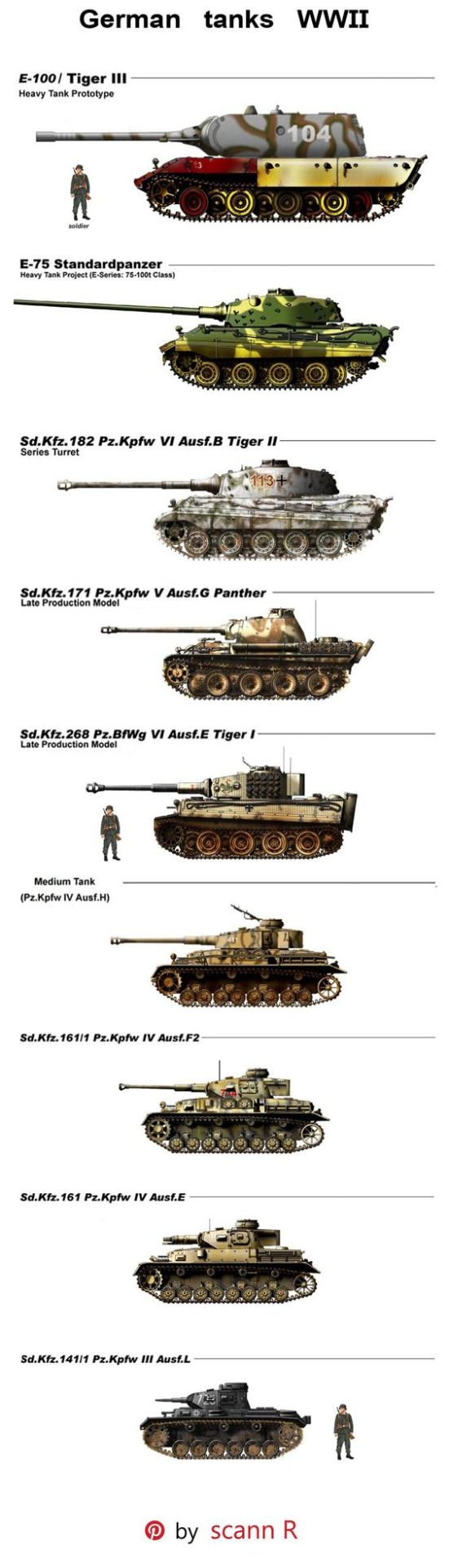 German tanks of world war II(The top 2 heavy tank was never made), pin by Paolo Marzioli