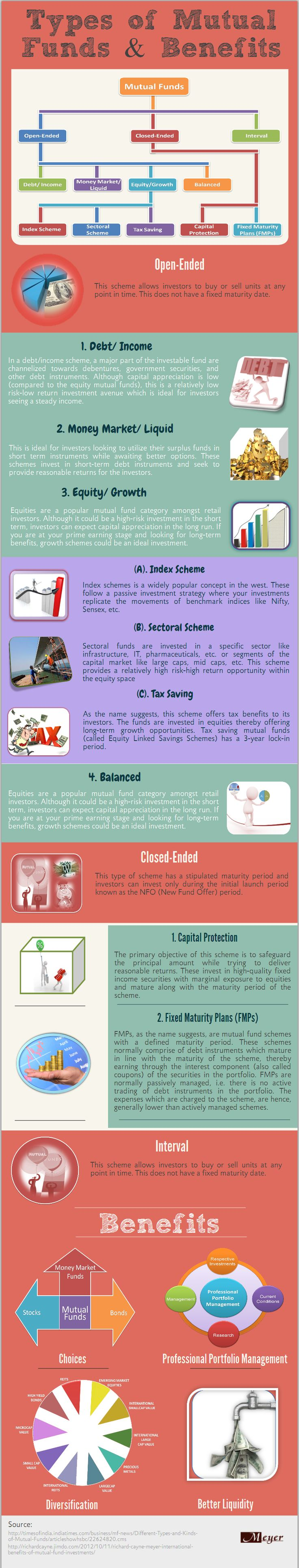 Types of Mutual Funds & Benefits