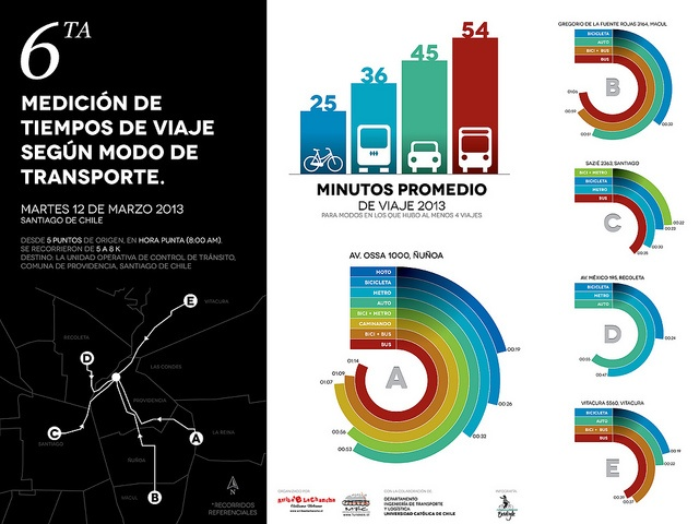 All sizes | Resultados de la 6ta medición de tiempos de viaje urbanos en Santiago de Chile, 2013, via Flickr.