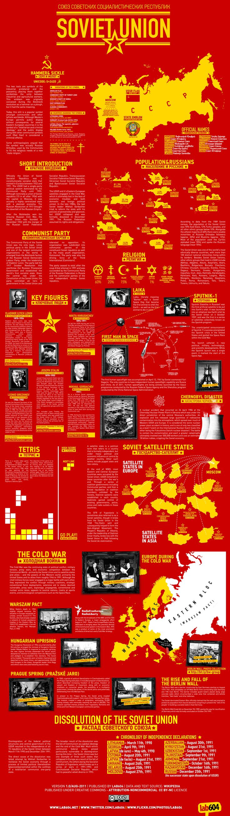 Key facts, history, people and culture of USSR or the Soviet Union, uprisings in Eastern Europe and the dissolution of Union.