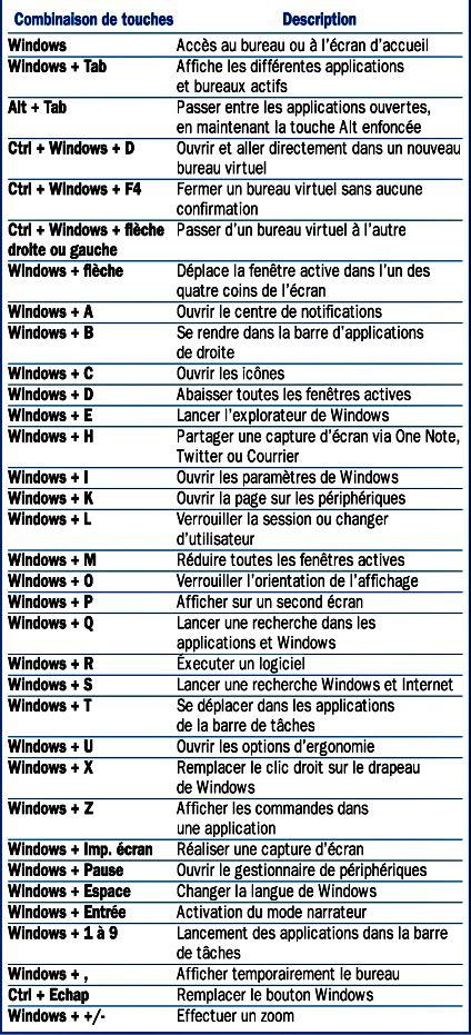 Les raccourcis clavier pour Windows 10