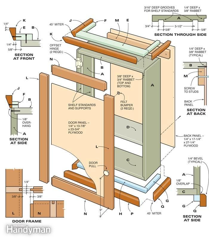 How To Read Kitchen Cabinets Blueprints For Install