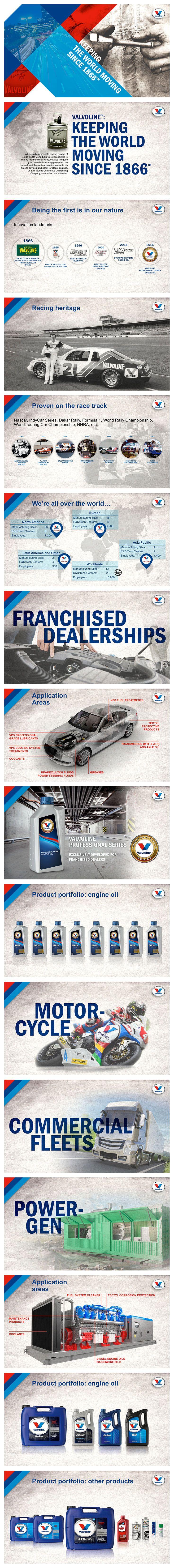Valvoline Corporate presentation