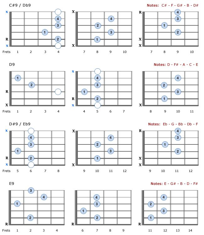 10 Best Chords Images On Pinterest Guitar Chord Chart Guitar