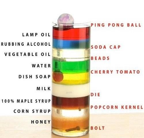 Ooh this one is even better than the one I've seen floating around lately. Density of liquids and solids.