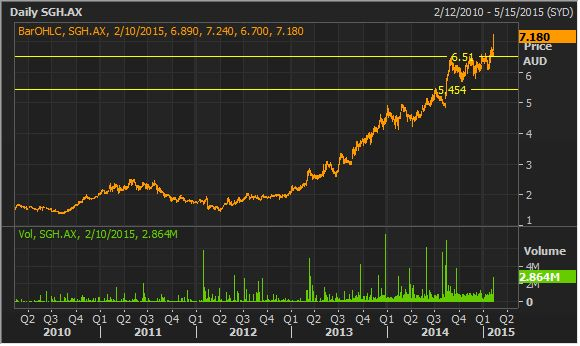 Slater & Gordon Daily Chart  (Source – Thomson Reuters)
