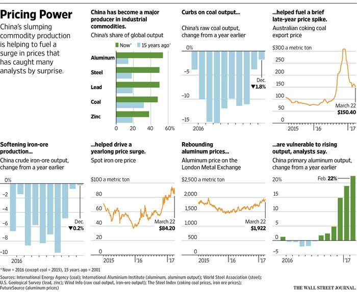 For Commodity Prices, China's Output Is Becoming a Growing Factor - WSJ / China's worldwide share of mineral resources