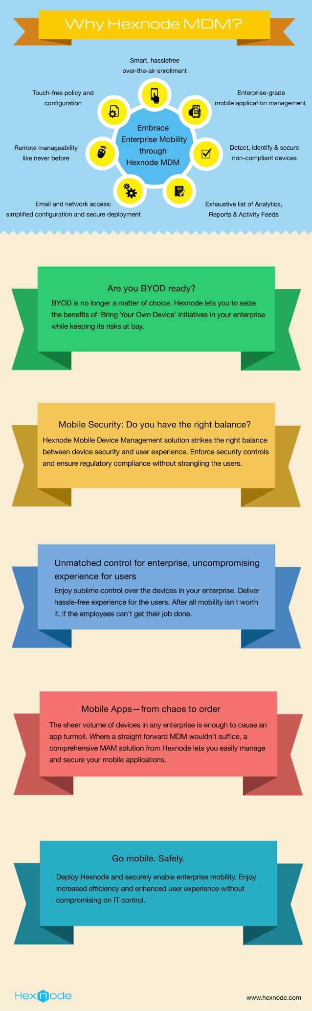 Mobile Device Management and Bring Your Own Device- Balancing benefits and risks by Hexnode via slideshare