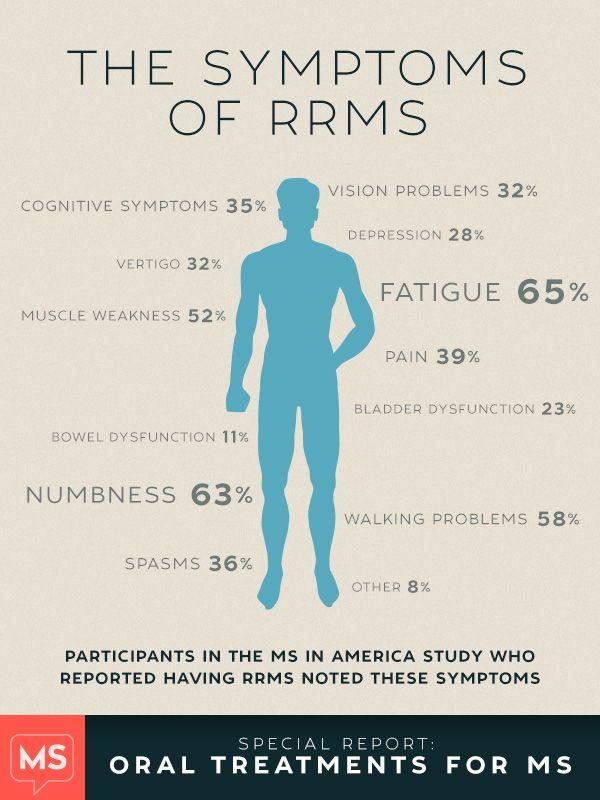Symptoms of RRMS