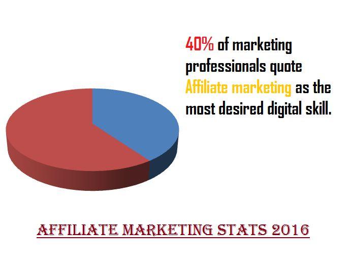 The most desired marketing skill in Digital marketing professionalism.